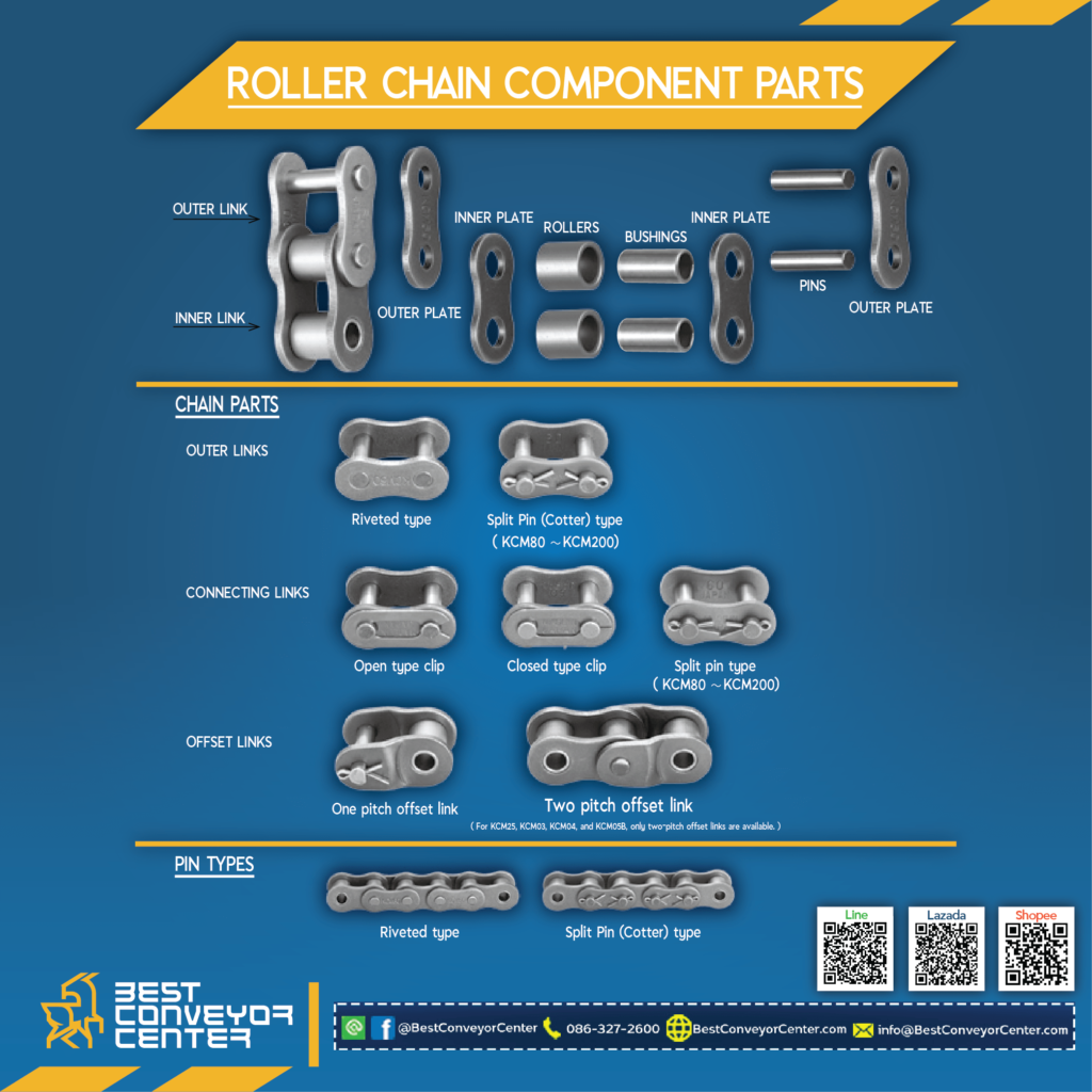 Roller Chain Component Parts